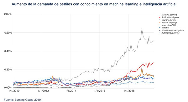 Aumento de la demanda de perfiles con conocimiento en machine learning e inteligencia artificial.