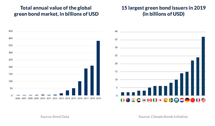 green bond market