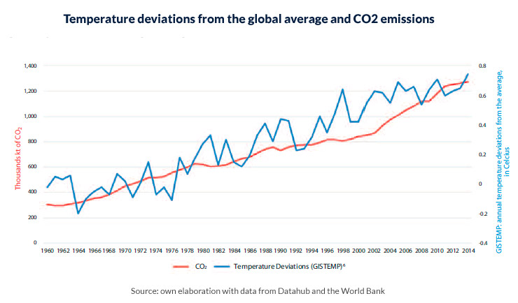 temperature-deviations-from-the-global-average-and-CO2-emissions.jpg
